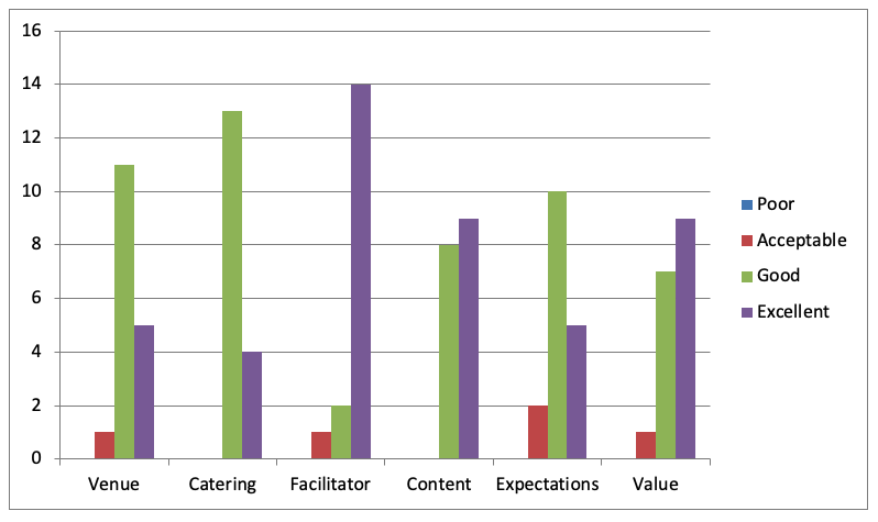 Understanding and managing mental illness in the workplace - Feedback graph